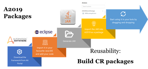 A2019-Custom-Package-Platform