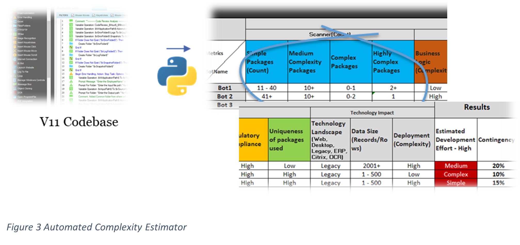 Automated-Complexity-Estimator