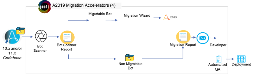 ntegrated-Migration-Solution-AA-Tools-Spectars-Accelerators