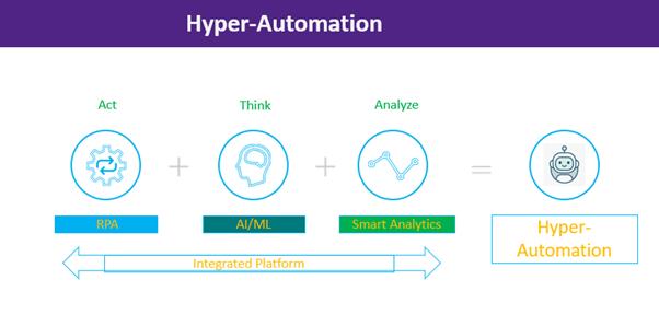 hyper automation workflow