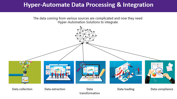 data integration and processing with hyper automation