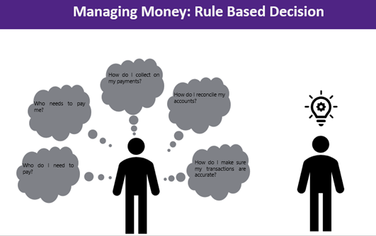Rules based decision on managing money