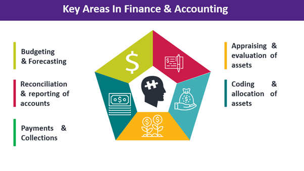 Hyperautomation in Finance and Accounting