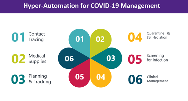 cod19 management with hyperautomation